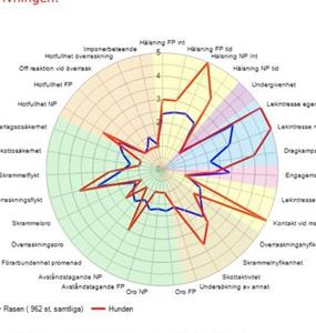 Malis BPH spindeldiagram