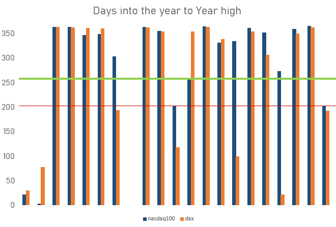 Calendardays To Yearly high's