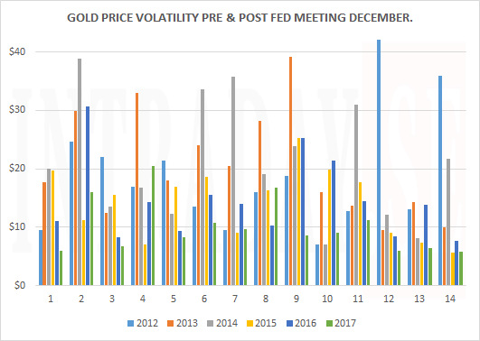 FED GOLD VOLATILITY DECEMBER MEETINGS 2012 - 2017