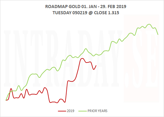 060219 - DAILY ROADMAP FOR GOLD