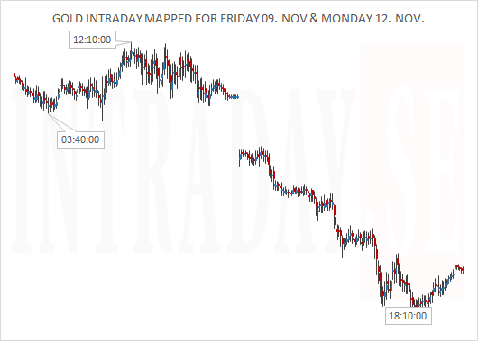 GOLD MAPPED FOR FRIDAY AND MONDAY
