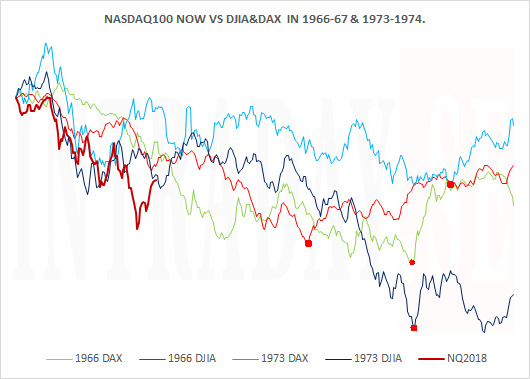 140119 - NASDAQ100 IN PERSPECTIVE
