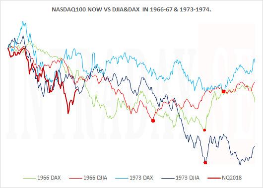 140119 - NASDAQ100 IN PERSPECTIVE