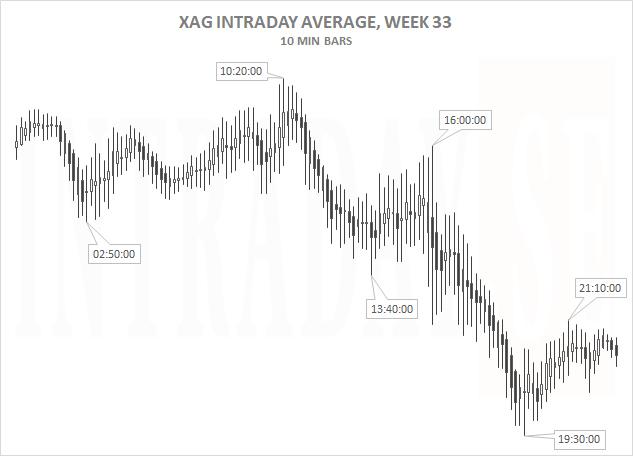 XAG AVERAGE 5 DAYS