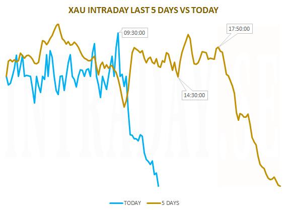 XAU 5 DAYS