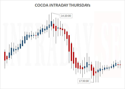 Cocoa Intraday Thursdays