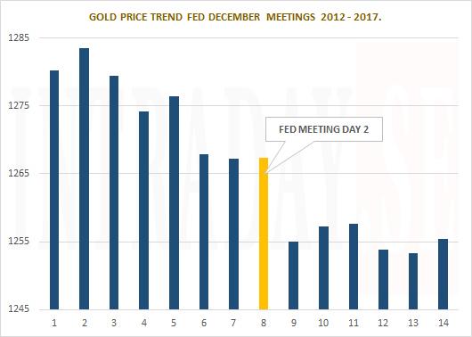 FED GOLD TREND DECEMBER 2012 - 2017