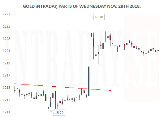 GOLD MOVE WEDNESDAY 281118