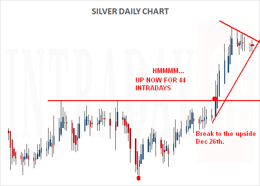 160119 - SILVER DAILY CHART