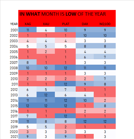 Metals and index Low of the year