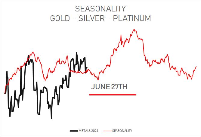 070621 - metal seasonality