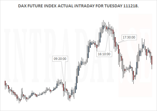 131218 - DAX ACTUAL INTRADAY TUESDAY