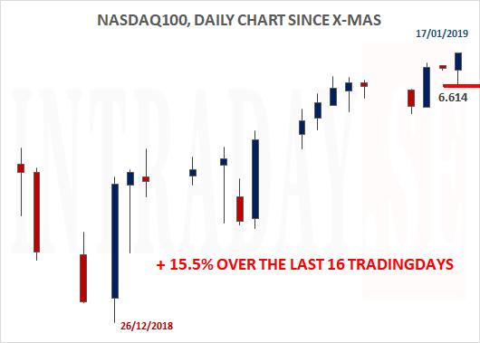 170119 - NASDAQ100 SINCE X-MAS