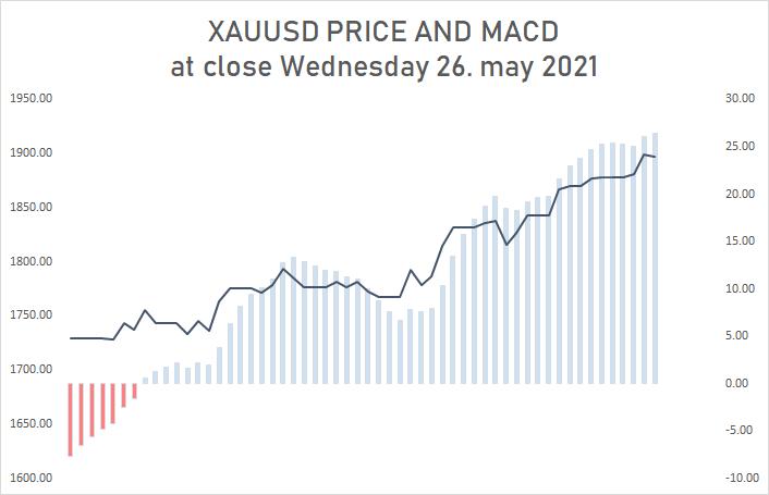 270521 - XAUUSD AT CLOSE WEDNESDAY