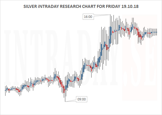 Silver Intraday Research Chart for Friday 191018