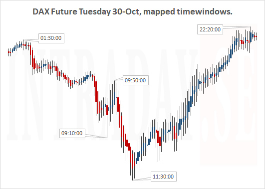DAX FUTURE MAPPED FOR TUESDAY 30TH OCT 2018