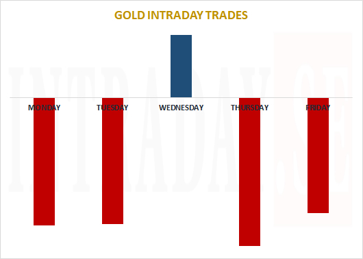GOLD INTRADAY TRADES 14 - 15