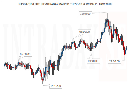 NASDAQ100 FUTURE TUESDAY AND WEDNESDAY
