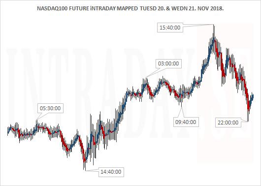 NASDAQ100 FUTURE TUESDAY AND WEDNESDAY