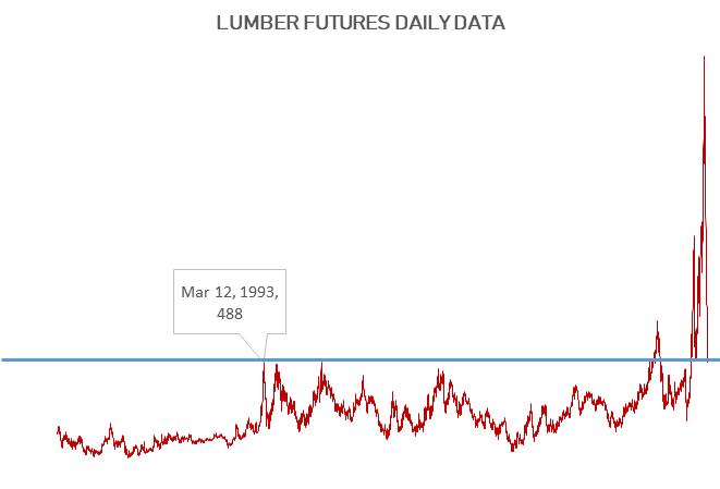 210721 - lumber history