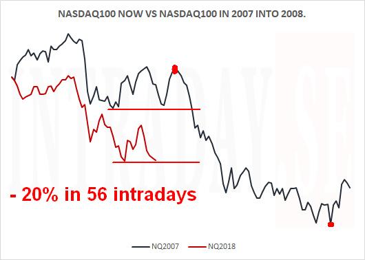 NASDAQ100NOWVS2007