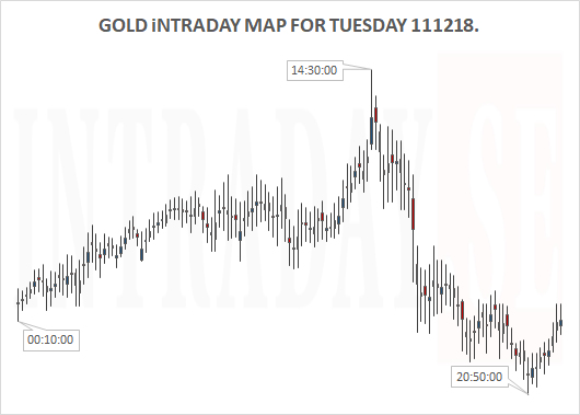 GOLD INTRADAY TUESDAY 111218