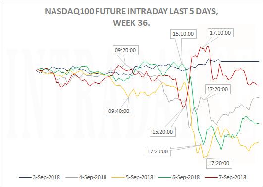NASDAQ100WEEK36