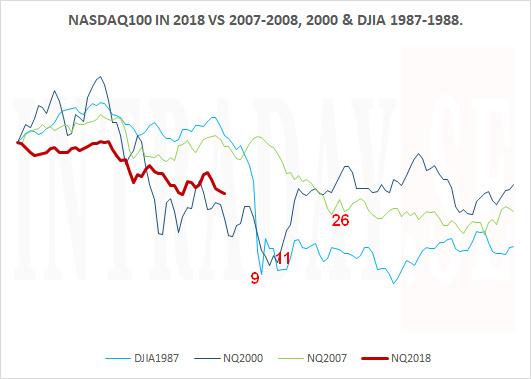 NASDAQ100 PT
