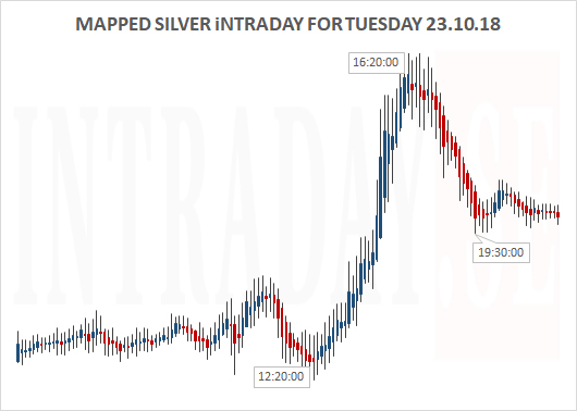 SILVER MAPPED FOR TUESDAY 231018