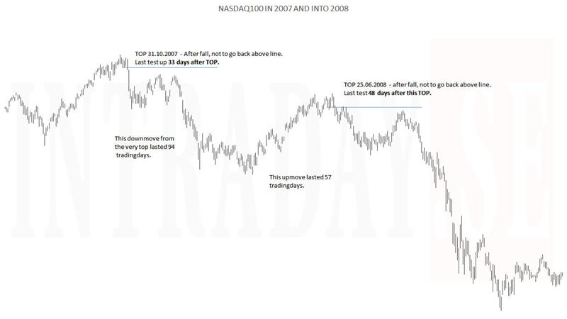 Nasdaq100 in 2007 into 2008 pic
