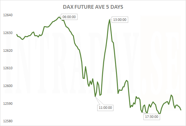 DAXFUTUREAVE5DAYS