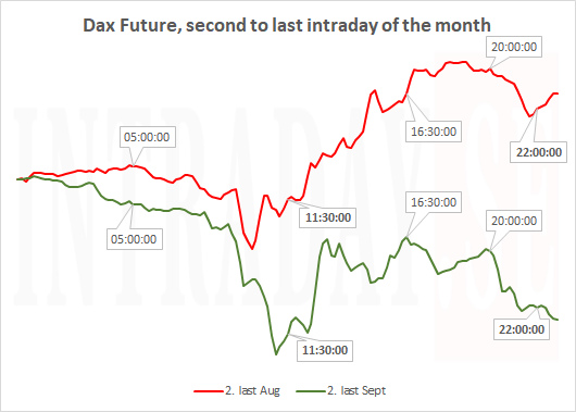 Dax second to last day of the month
