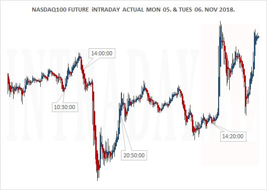 NASDAQ100 MOND 05 AND TUESD 06 NOV