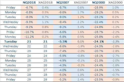 NASDAQ100 VS XAG TABLE