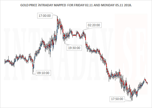 GOLD PRICE MAPPED SMALL FRID AND MOND