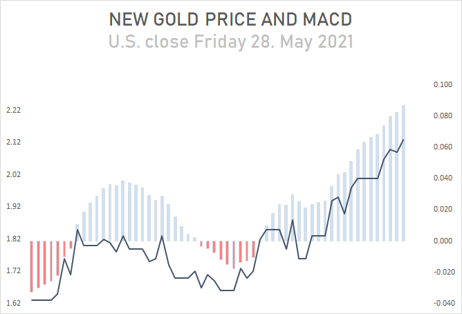 280521 - New Gold MACD daily
