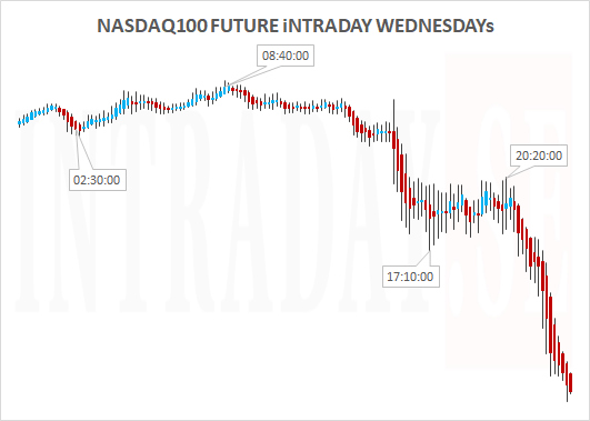 NASDAQ100FUTUREWEDNESDAYS