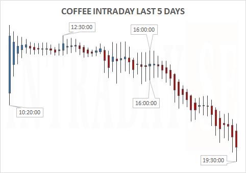 COFFEELAST5DAYS