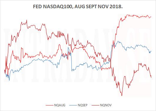 FED NASDAQ100 FALL 2018