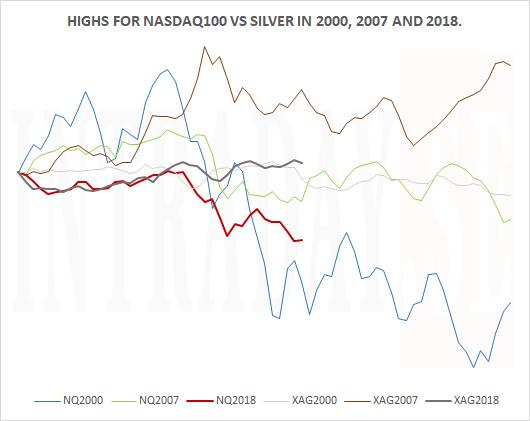 NASDAQ100 PEAK VS SILVER