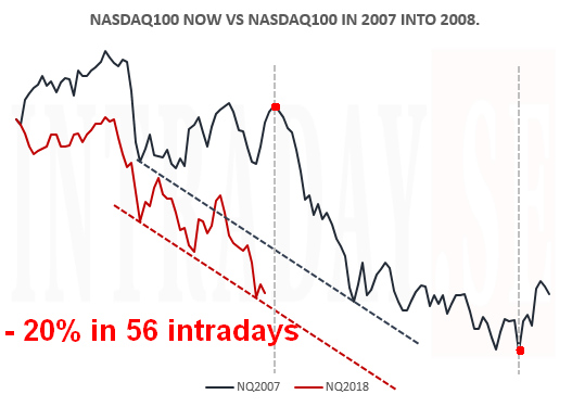 nasdaq100 now vs 2007 into 2008