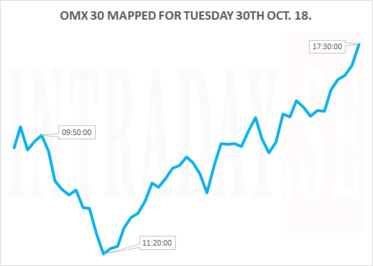 OMX MAPPED FOR TUESDAY 30TH OCT 18