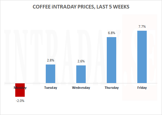 COFFEE PRICES LAST 5 WEEKS