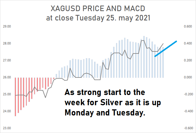260521 - XAG AFTER CLOSE TUESDAY