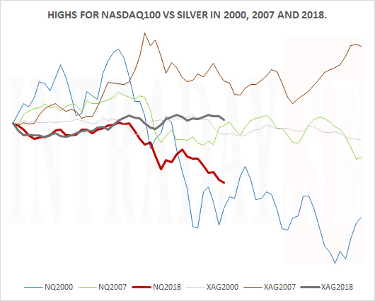 NASDAQ100 TOPS VS SILVER 2000 2007 2018