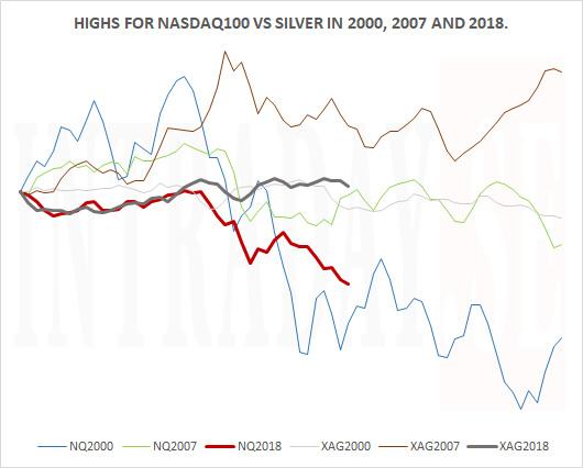 NASDAQ100 TOPS VS SILVER 2000 2007 2018