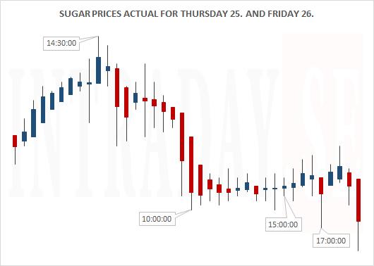 Sugar Actual for Thursday 25. & Friday 26