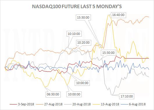 NASDAQ100LAST5MONDAYS
