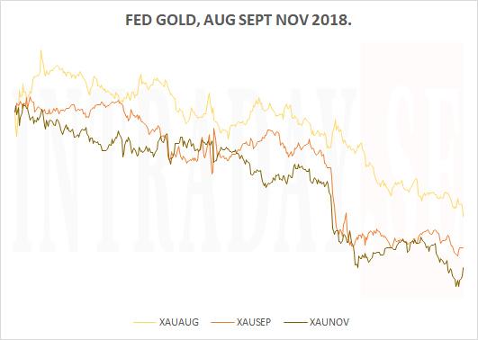 FED GOLD FALL 2018