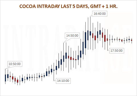 COCOA INTRADAY LAST 5 DAYS